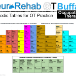 Neurological Rehabilitation Occupational Therapy Periodic Tables