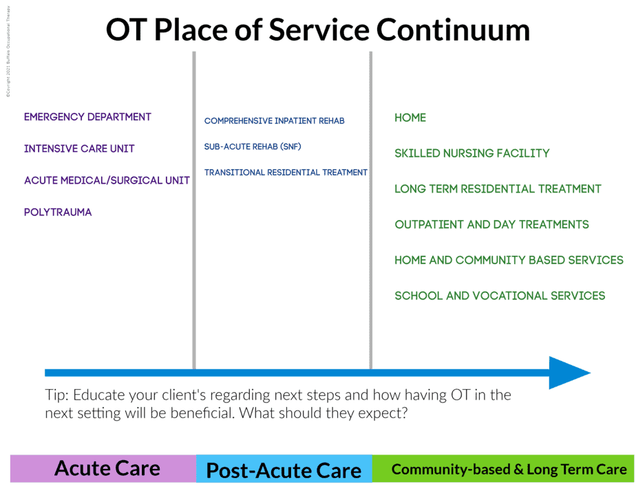 Places of Service in OT